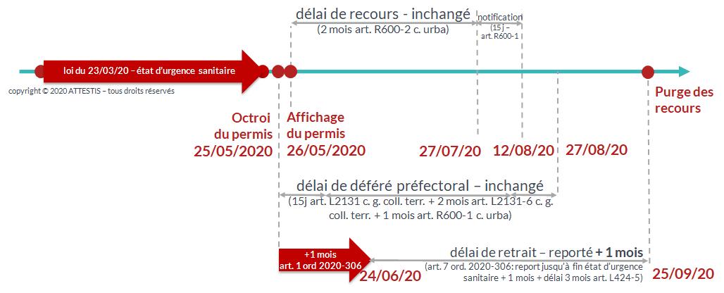 pas de changement du délai de recours des tiers pour les permis de construire affichés après le 23 mai 2020 du fait de l'ordonnance 2020-427 du 15 avril 2020
