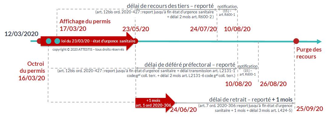 pour les permis affichés après le 12 mars 2020 le démarrage du délai de recours des tiers contre les permis de construire est reporté au 24 mai 2020 par l'ordonnance 2020-427 du 15 avril 2020