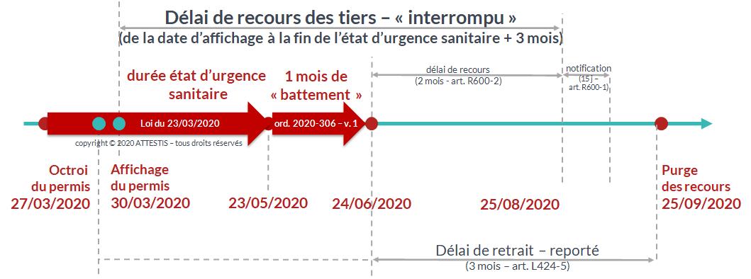 Ordonnance 2020-306 et délai de recours sur les permis de construire - cas des permis affichés après le 12 mars 2020