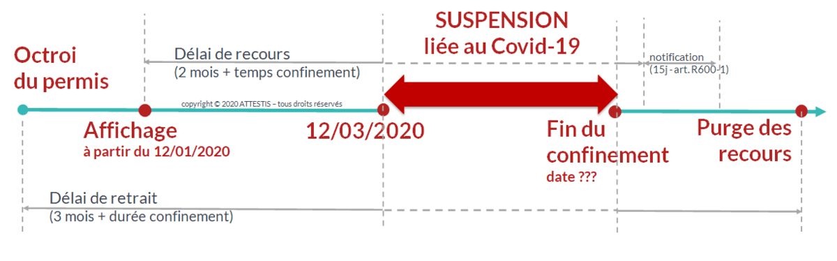 les délais de recours contre les permis de construire sont prorogés à partir du 12 mars 2020 à cause du covid-19